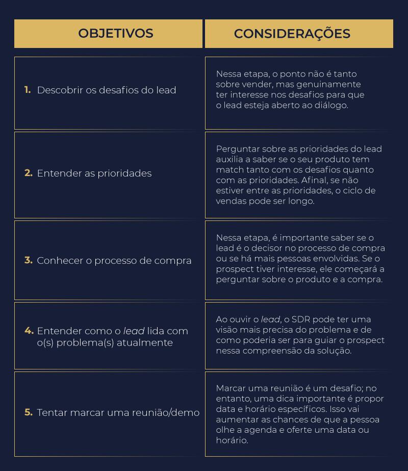 Script de vendas: como construir uma abordagem de sucesso